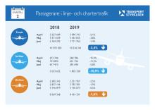 Flygresandet fortsatte minska årets andra kvartal
