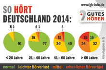 Hören im Fokus: Neue Zahlen zum Hörvermögen der Deutschen