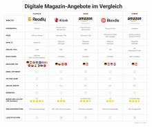 Digitale Magazin-Angebote im Vergleich