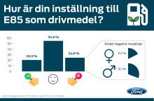 Ford har undersökt svenskarnas attityd till E85 (pdf)