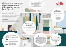 Elfa esittelee säilytysraportin 2018/2019 Kotitalouksien suurin säilytyshaaste: Vaatteet, joita ei käytetä