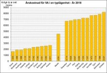 Stora kommunala prisskillnader på vatten
