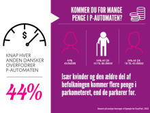 Danskerne betaler for meget for parkering