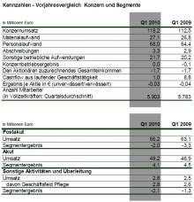 MediClin ─ Umsatz und Auslastung im ersten Quartal 2010 gestiegen