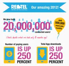 Rebtel fortsätter sin snabba tillväxt med 20 miljoner användare och fördubblad omsättning på två år.