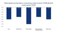 Generell nedgång av sällanköpsvaruhandeln under det första kvartalet 2018