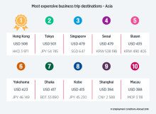 Hong Kong replaces Tokyo as most expensive business travel location in Asia