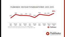 Ökat köpsug på Stockholms läns fastighetsmarknad