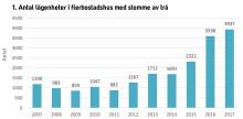 Mer trä i bostadsbyggandet minskar koldioxidutsläppen