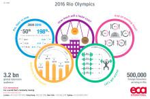 Infographic: 2016 Rio Olympics