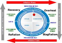 Trevor Greetham's Investment Clock Aug-Sep: Developed world revival