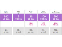 Telia giver kunderne mere data til samme pris