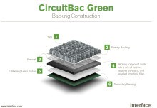 Interface presenterar klimatsmart baksida till textila golvplattor