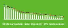 Svenska Bioenergy Day 18 augusti – först ut i EU