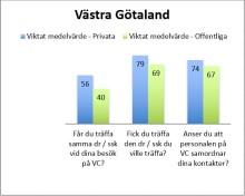 Av de 20 mest uppskattade vårdcentralerna i Västra Götaland drivs 16 i privat regi