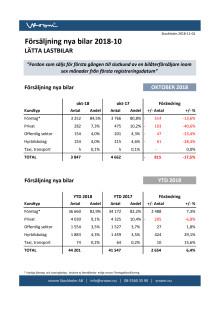 Försäljning nya bilar LLB 2018-10