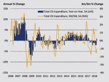 Consumer spending bounces back in May