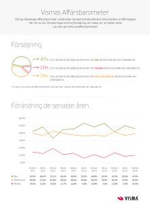 Affärsbarometern hösten 2016