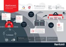 Rentokil, Google och PA Consulting Group samarbetar om digitala råttfällor