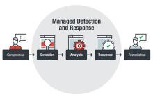 Trend Micro lanserar ny IT-säkerhetstjänst - Managed Detection & Response