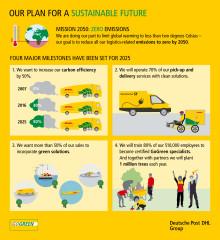 Overblik over Deutsche Post DHL Groups plan for en bæredygtig fremtid