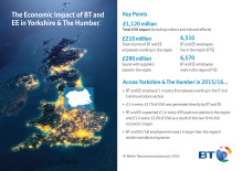 BT rings up £353 million boost for South Yorkshire economy