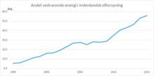 Vedvarende energi dækker nu 56 pct. af elforbruget