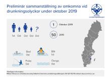 Preliminär sammanställning av omkomna vid drunkningsolyckor under oktober 2019