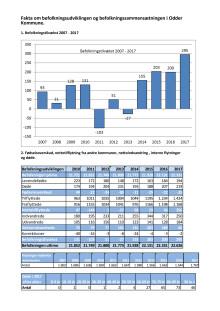 Fakta om befolkningsudviklingen i Odder Kommune 2017