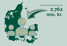 Danske Spil leverer historisk højt samfundsmæssigt overskud i 2016