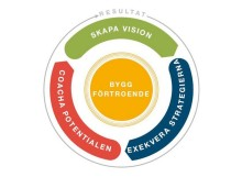 Webbinarium 23:e oktober: 4 Nyckelroller för ledarskap