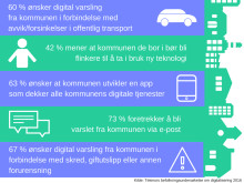 Langt frem for digitalisering i kommunene