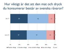 Svenskarna vill ha mer svenskt och ekologiskt i matkassen – för miljöns och klimatets skull