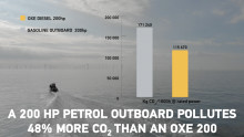 A 200 HP PETROL OUTBOARD POLLUTES 48% MORE CO2 THAN AN OXE 200
