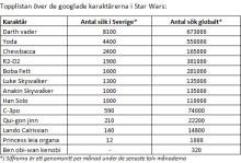 Jajja tar Google-tempen på karaktärerna i Star Wars: Darth Vader toppar årets sökningar inför Internationella Star Wars-dagen