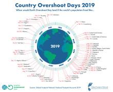 Globaler Erdüberlastungstag und die Baubiologie