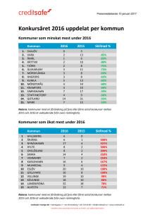 Bilaga: Hela listan över antalet aktiebolagskonkurser i Sverige – kommun för kommun