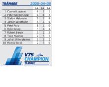 V75 Champions - Tränare - liten tio rader