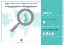 GTCI-tutkimus Suomen infograafi