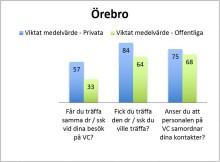 Bättre kontinuitet vid privata vårdcentraler i Örebro län