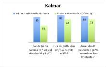 Fyra av de fem mest uppskattade vårdcentralerna i Kalmar län är privatdrivna