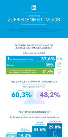 Deutsche Berufstätige sind im Job weltweit am zufriedensten