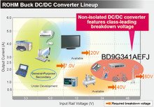 Ultra-High-Efficiency 76V DC/DC Buck Converter -- Provides high reliability and greater energy savings ideal for communications infrastructure and industrial equipment