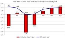 Tydligare tecken på att den Europeiska byggbranschen vänder