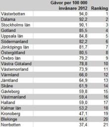 Västerbotten vann julklappsligan 2012