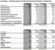 MediClin meldet Zahlen für das 1. Halbjahr 2006