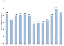 Svag tillväxt för byggmaterialhandeln i juni