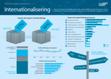 Infograf internationalisering FVOV 2014