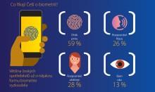 Čeští spotřebitelé dávají přednost potvrzování plateb otiskem prstu namísto hesel, říká regionální studie Visa