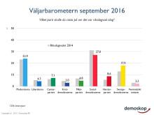 Demoskops väljarbarometer för september: Rödgröna går om Alliansen